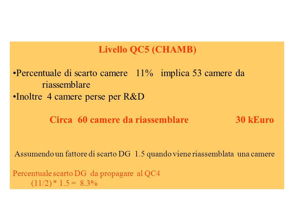 Livello QC5 (CHAMB) Percentuale di scarto camere 11% implica 53 camere da riassemblare Inoltre 4 camere perse per R&D Circa 60 camere da riassemblare 30 kEuro Assumendo un fattore di scarto DG 1.5 quando viene riassemblata una camere Percentuale scarto DG da propagare al QC4 (11/2) * 1.5 = 8.3%