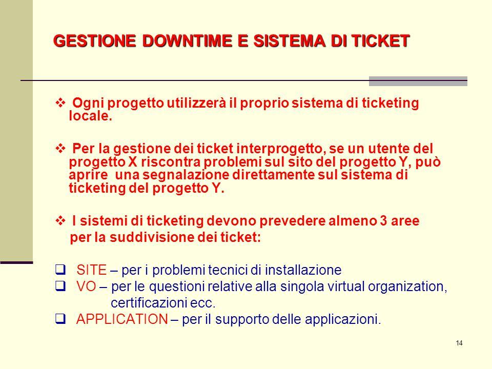 14 Ogni progetto utilizzerà il proprio sistema di ticketing locale.