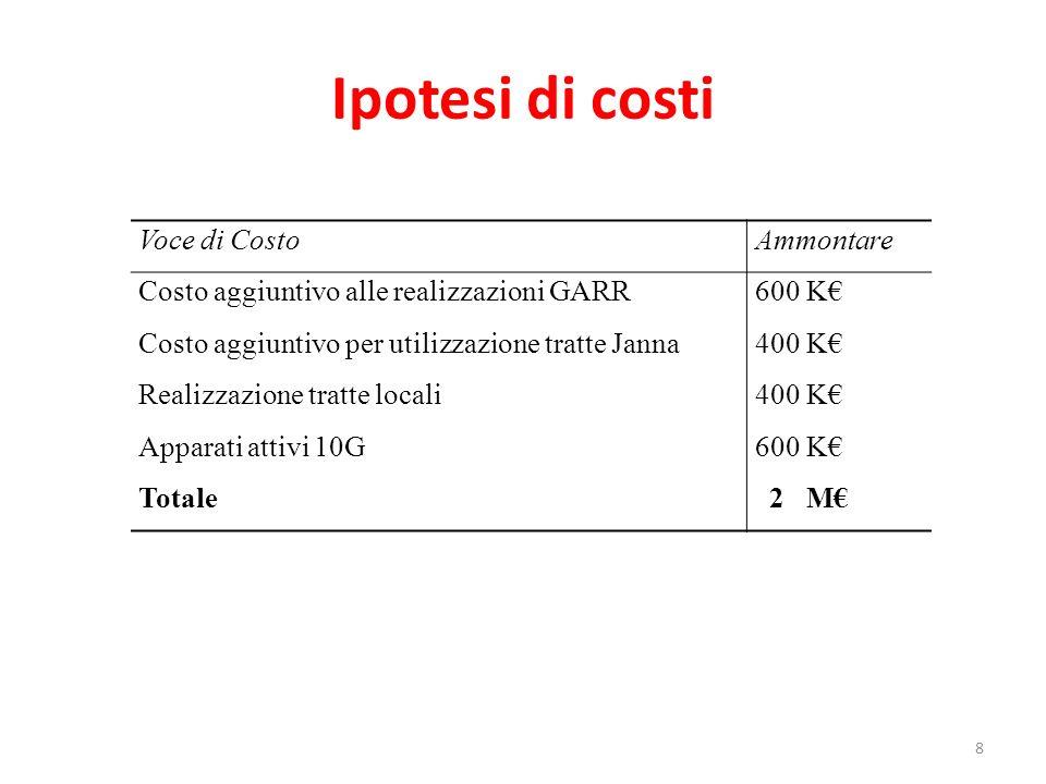 8 Ipotesi di costi Voce di CostoAmmontare Costo aggiuntivo alle realizzazioni GARR600 K Costo aggiuntivo per utilizzazione tratte Janna400 K Realizzazione tratte locali400 K Apparati attivi 10G600 K Totale 2 M