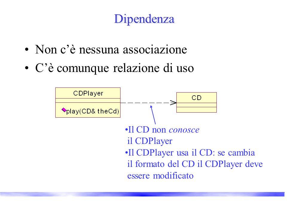 Dipendenza Non cè nessuna associazione Cè comunque relazione di uso Il CD non conosce il CDPlayer Il CDPlayer usa il CD: se cambia il formato del CD il CDPlayer deve essere modificato