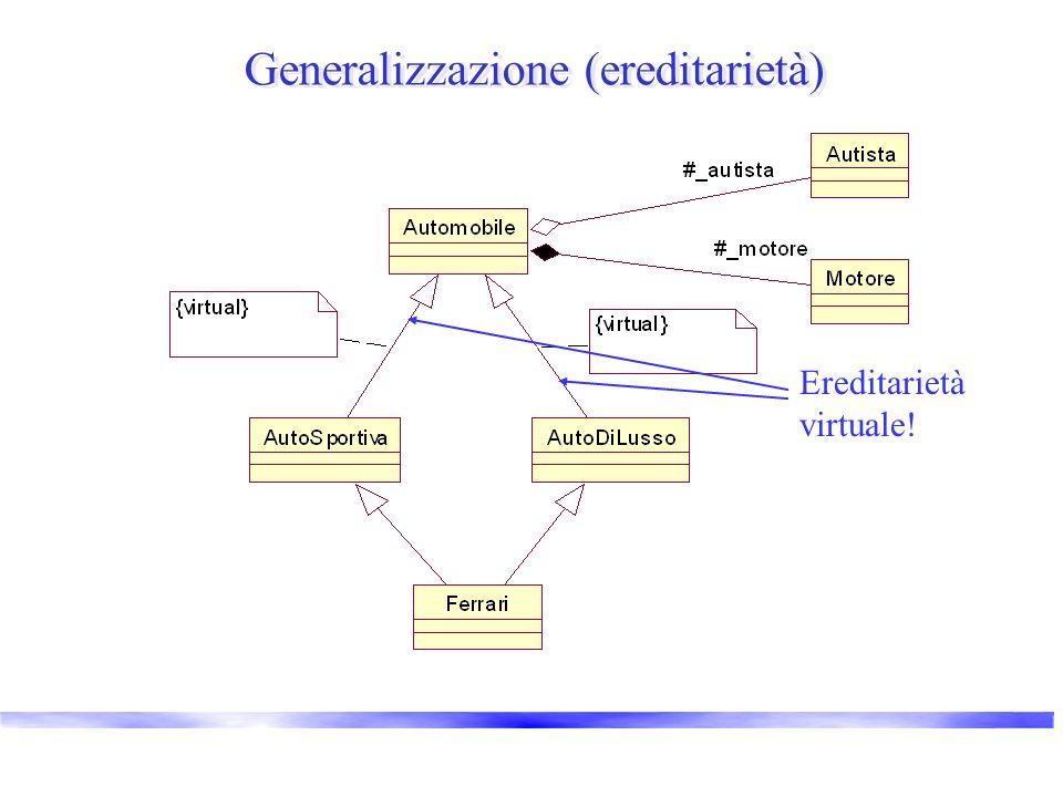 Generalizzazione (ereditarietà) Ereditarietà virtuale!