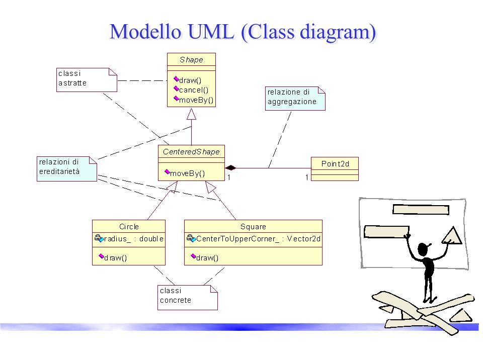 Concetti delle classi rivisitati Relazioni tra oggetti Decomposizione funzionale allinterno di una classe –responsabilità dei metodi Decomposizione funzionale tra più classi –responsabilità delle classi