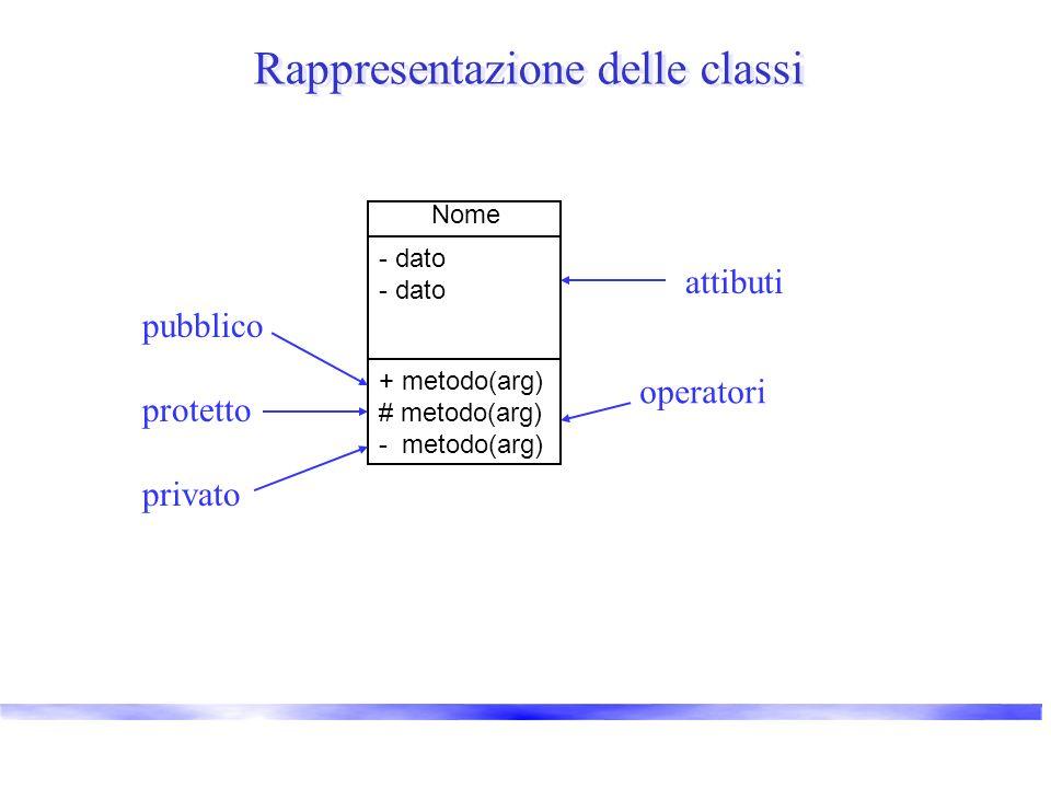 Rappresentazione delle classi Nome + metodo(arg) # metodo(arg) - metodo(arg) - dato operatori attibuti pubblico protetto privato