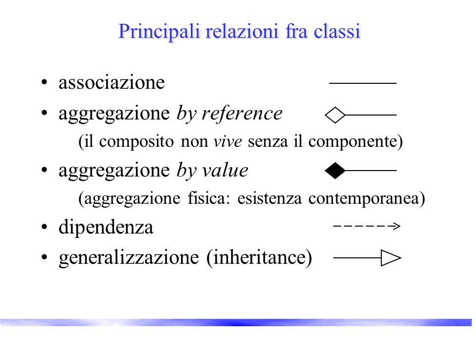 Principali relazioni fra classi associazione aggregazione by reference (il composito non vive senza il componente) aggregazione by value (aggregazione fisica: esistenza contemporanea) dipendenza generalizzazione (inheritance)