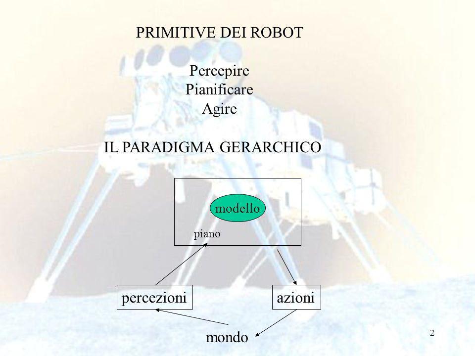 2 PRIMITIVE DEI ROBOT Percepire Pianificare Agire IL PARADIGMA GERARCHICO modello piano percezioniazioni mondo