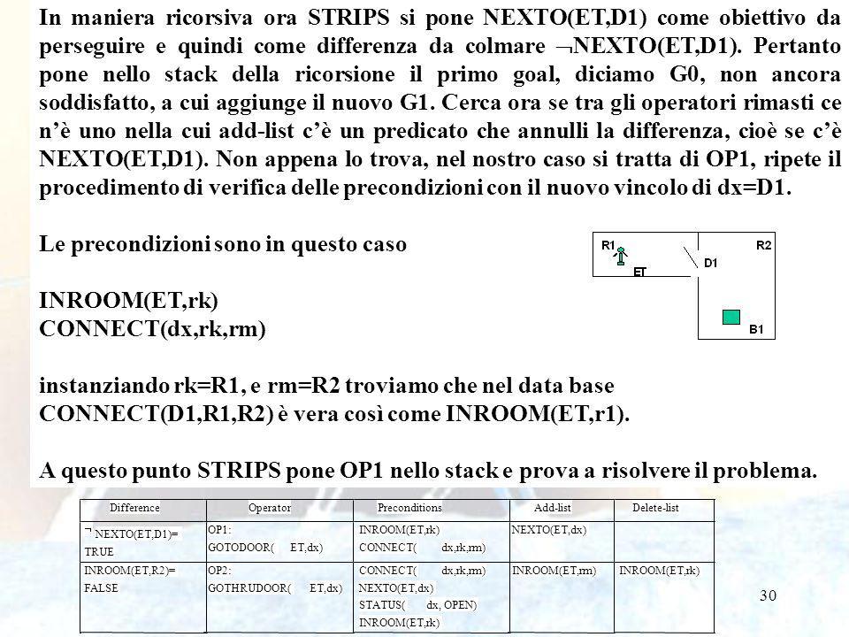 30 In maniera ricorsiva ora STRIPS si pone NEXTO(ET,D1) come obiettivo da perseguire e quindi come differenza da colmare NEXTO(ET,D1).