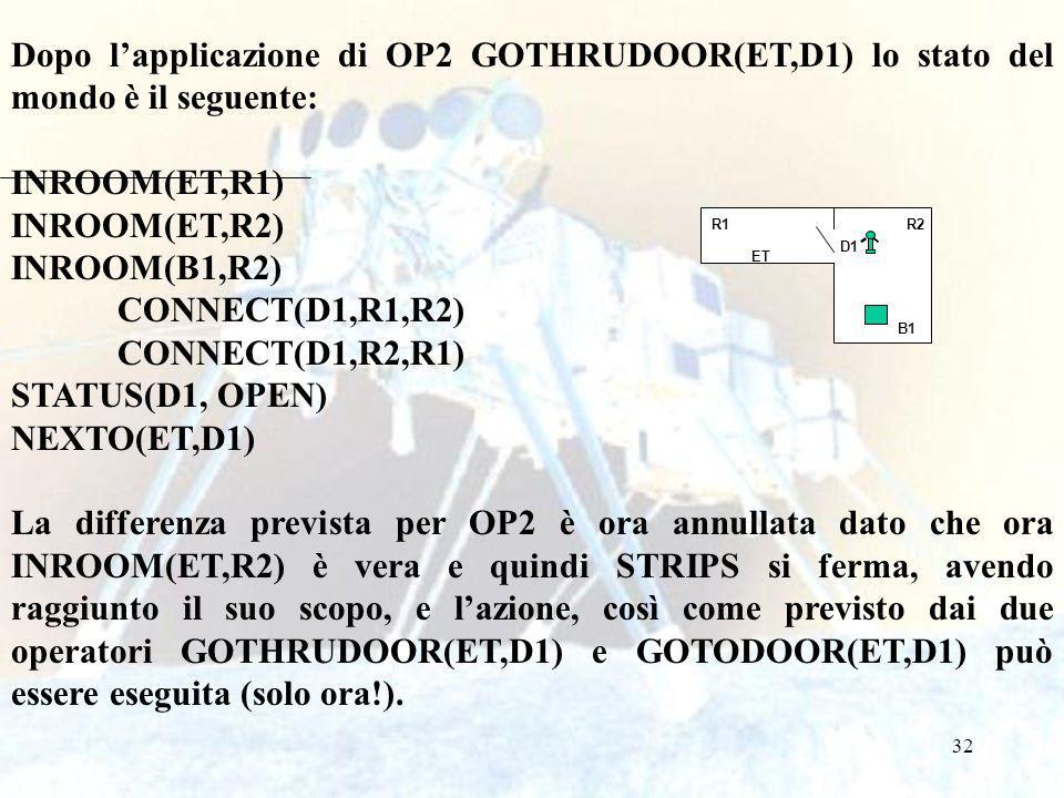 32 Dopo lapplicazione di OP2 GOTHRUDOOR(ET,D1) lo stato del mondo è il seguente: INROOM(ET,R1) INROOM(ET,R2) INROOM(B1,R2) CONNECT(D1,R1,R2) CONNECT(D1,R2,R1) STATUS(D1, OPEN) NEXTO(ET,D1) La differenza prevista per OP2 è ora annullata dato che ora INROOM(ET,R2) è vera e quindi STRIPS si ferma, avendo raggiunto il suo scopo, e lazione, così come previsto dai due operatori GOTHRUDOOR(ET,D1) e GOTODOOR(ET,D1) può essere eseguita (solo ora!).