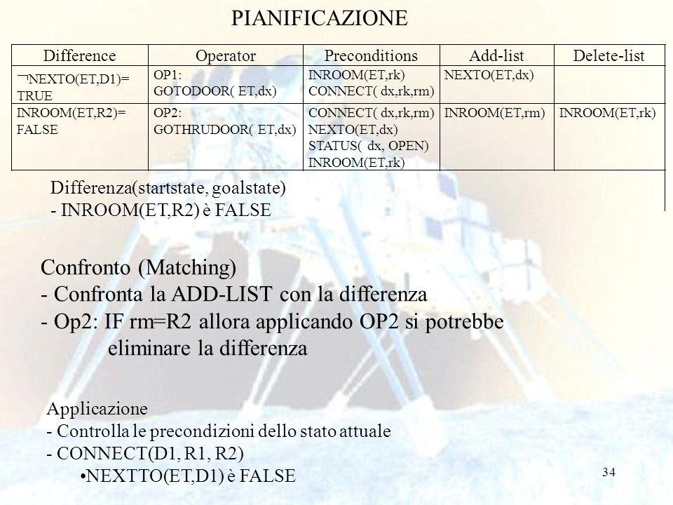34 PIANIFICAZIONE Differenza(startstate, goalstate) - INROOM(ET,R2) è FALSE Confronto (Matching) - Confronta la ADD-LIST con la differenza - Op2: IF r
