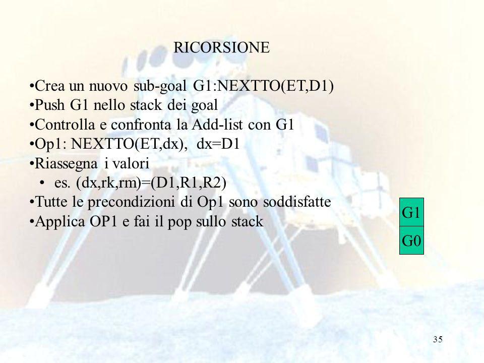35 RICORSIONE Crea un nuovo sub-goal G1:NEXTTO(ET,D1) Push G1 nello stack dei goal Controlla e confronta la Add-list con G1 Op1: NEXTTO(ET,dx), dx=D1 Riassegna i valori es.