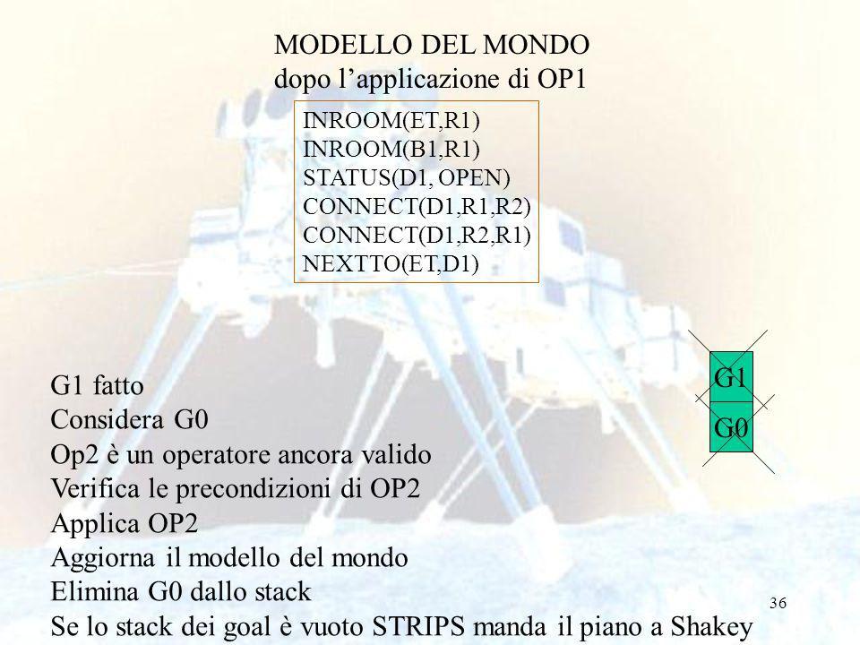 36 MODELLO DEL MONDO dopo lapplicazione di OP1 INROOM(ET,R1) INROOM(B1,R1) STATUS(D1, OPEN) CONNECT(D1,R1,R2) CONNECT(D1,R2,R1) NEXTTO(ET,D1) G1 G0 G1 fatto Considera G0 Op2 è un operatore ancora valido Verifica le precondizioni di OP2 Applica OP2 Aggiorna il modello del mondo Elimina G0 dallo stack Se lo stack dei goal è vuoto STRIPS manda il piano a Shakey