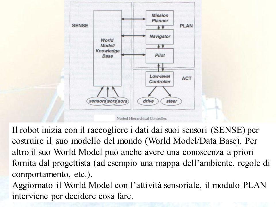 44 Il robot inizia con il raccogliere i dati dai suoi sensori (SENSE) per costruire il suo modello del mondo (World Model/Data Base).