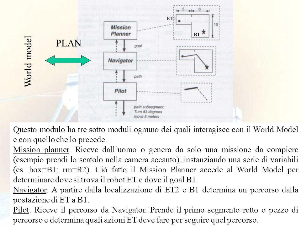 45 Questo modulo ha tre sotto moduli ognuno dei quali interagisce con il World Model e con quello che lo precede.