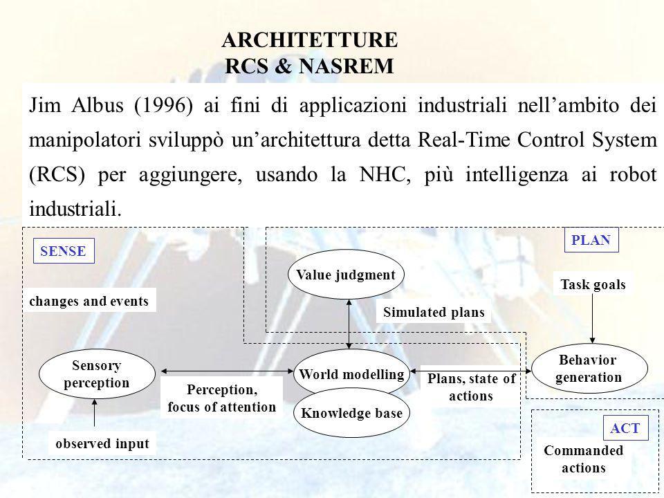 50 Jim Albus (1996) ai fini di applicazioni industriali nellambito dei manipolatori sviluppò unarchitettura detta Real-Time Control System (RCS) per aggiungere, usando la NHC, più intelligenza ai robot industriali.