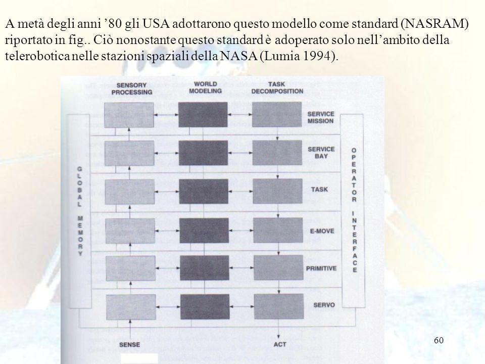 60 A metà degli anni 80 gli USA adottarono questo modello come standard (NASRAM) riportato in fig..