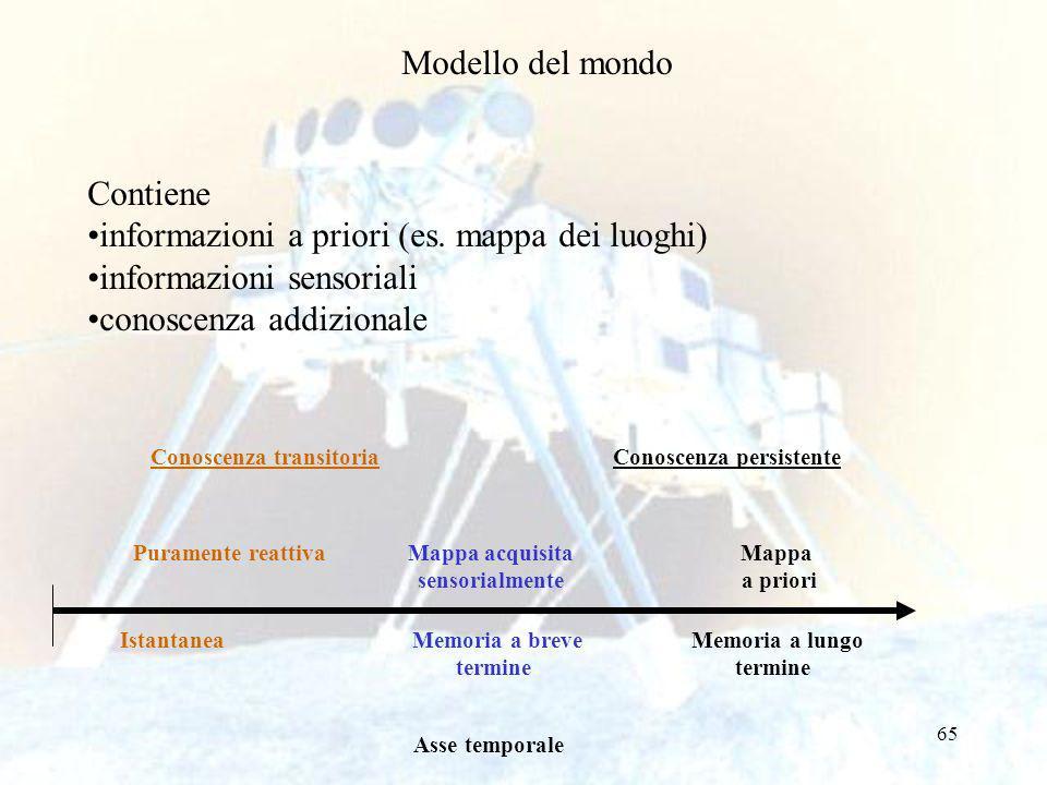 65 Modello del mondo Contiene informazioni a priori (es.