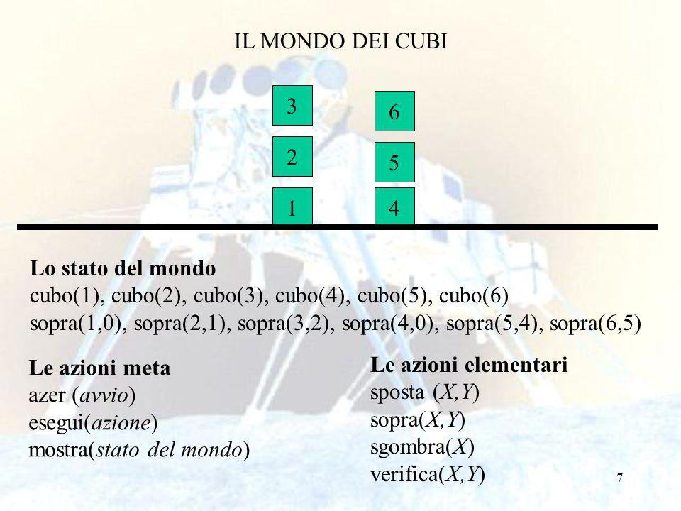7 IL MONDO DEI CUBI 1 2 3 4 5 6 Lo stato del mondo cubo(1), cubo(2), cubo(3), cubo(4), cubo(5), cubo(6) sopra(1,0), sopra(2,1), sopra(3,2), sopra(4,0), sopra(5,4), sopra(6,5) Le azioni meta azer (avvio) esegui(azione) mostra(stato del mondo) Le azioni elementari sposta (X,Y) sopra(X,Y) sgombra(X) verifica(X,Y)