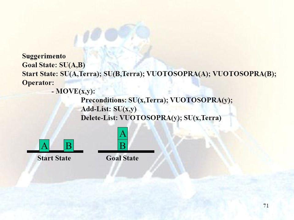 71 Suggerimento Goal State: SU(A,B) Start State: SU(A,Terra); SU(B,Terra); VUOTOSOPRA(A); VUOTOSOPRA(B); Operator: - MOVE(x,y): Preconditions: SU(x,Terra); VUOTOSOPRA(y); Add-List: SU(x,y) Delete-List: VUOTOSOPRA(y); SU(x,Terra) ABB A Start State Goal State
