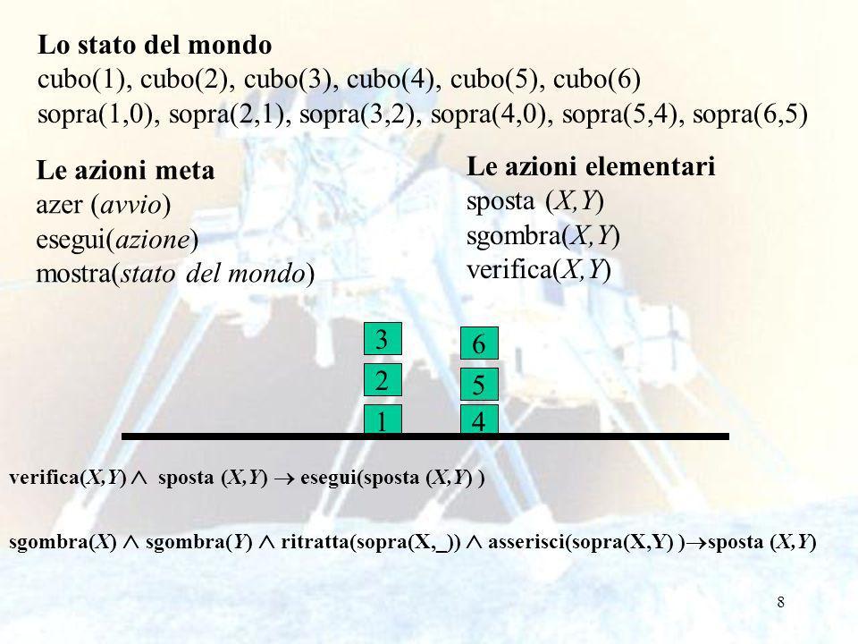 8 Lo stato del mondo cubo(1), cubo(2), cubo(3), cubo(4), cubo(5), cubo(6) sopra(1,0), sopra(2,1), sopra(3,2), sopra(4,0), sopra(5,4), sopra(6,5) Le azioni meta azer (avvio) esegui(azione) mostra(stato del mondo) Le azioni elementari sposta (X,Y) sgombra(X,Y) verifica(X,Y) verifica(X,Y) sposta (X,Y) esegui(sposta (X,Y) ) sgombra(X) sgombra(Y) ritratta(sopra(X,_)) asserisci(sopra(X,Y) ) sposta (X,Y) 1 2 3 4 5 6