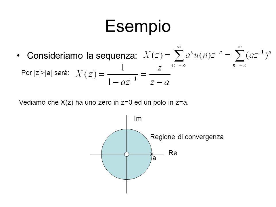 Esempio Consideriamo la sequenza: Per |z|>|a| sarà: Vediamo che X(z) ha uno zero in z=0 ed un polo in z=a. Im Re X Regione di convergenza a