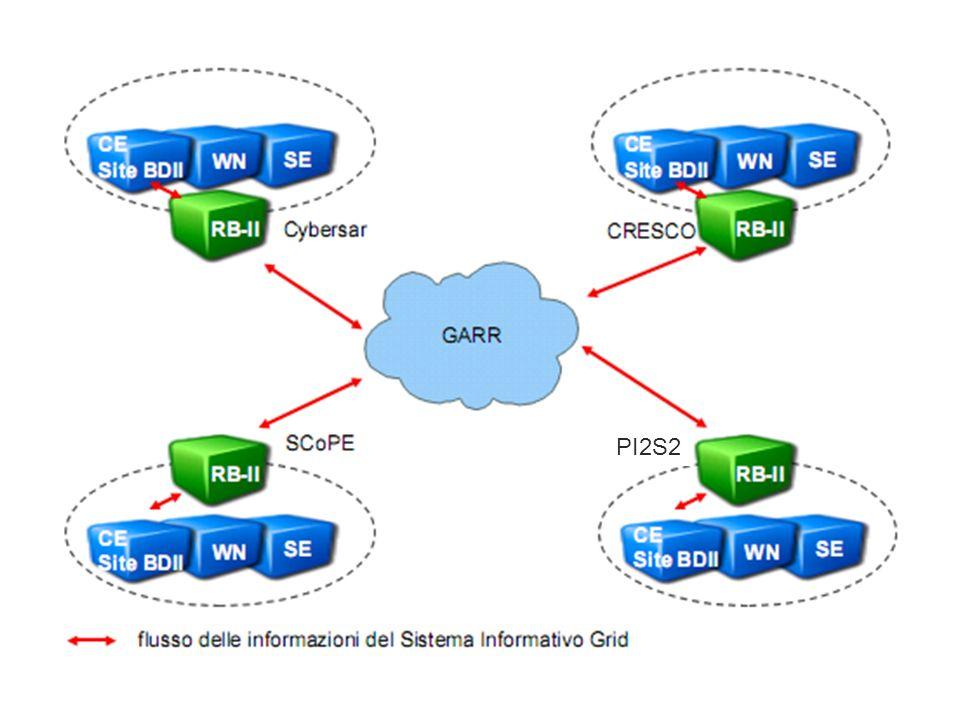 Proposta per il breve termine ciascun PON modifica la configurazione del middleware presente sulle risorse che intende condividere in modo da supportare le altre Virtual Organization ciascun Information Index pubblica le Informazioni degli altri PON riferendosi direttamente ai Site BDII