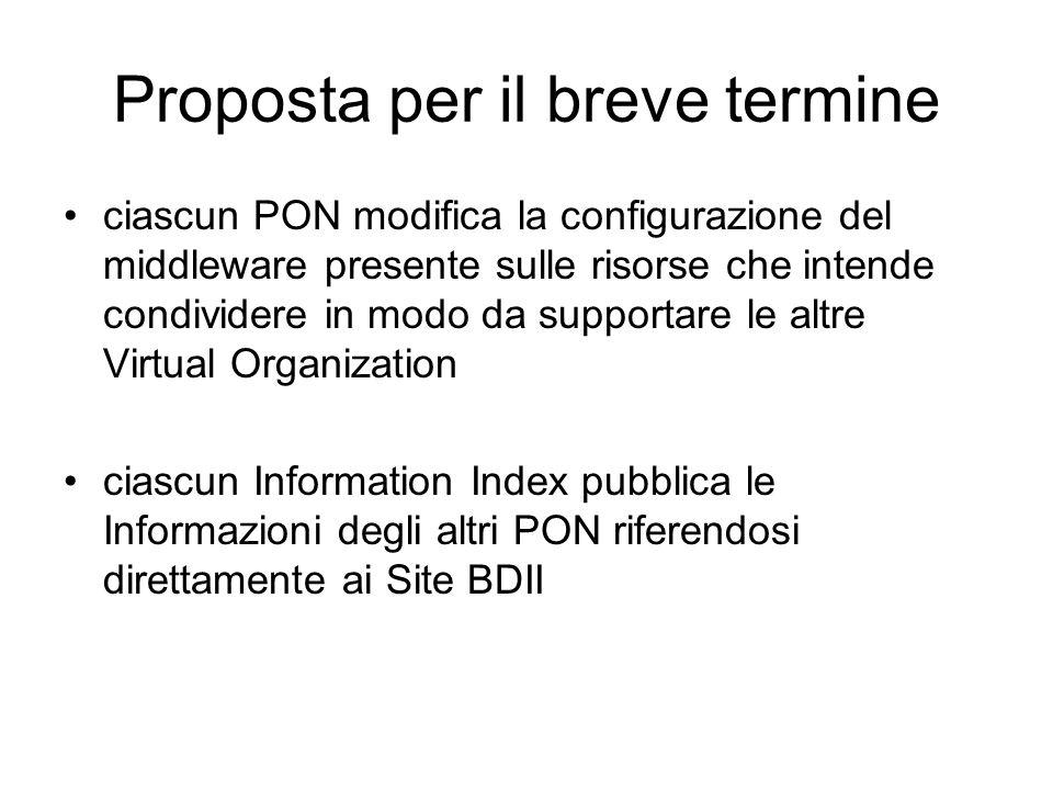 Proposta per il breve termine ciascun PON modifica la configurazione del middleware presente sulle risorse che intende condividere in modo da supporta