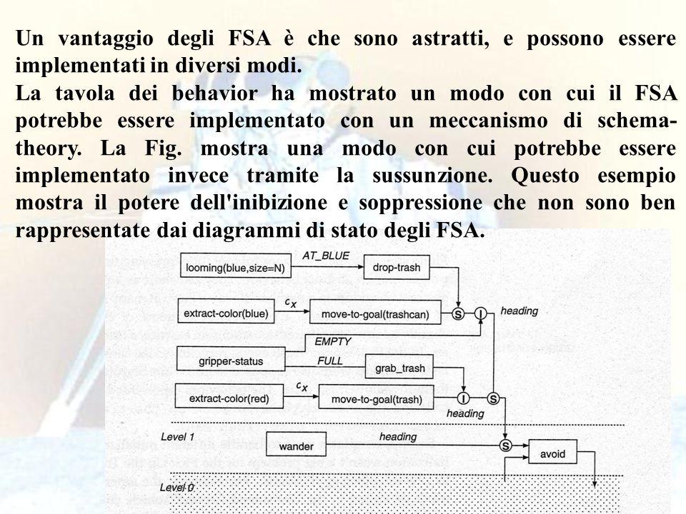 100 Un vantaggio degli FSA è che sono astratti, e possono essere implementati in diversi modi. La tavola dei behavior ha mostrato un modo con cui il F