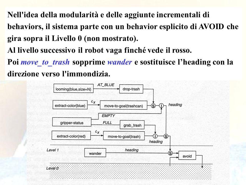 101 Nell'idea della modularità e delle aggiunte incrementali di behaviors, il sistema parte con un behavior esplicito di AVOID che gira sopra il Livel