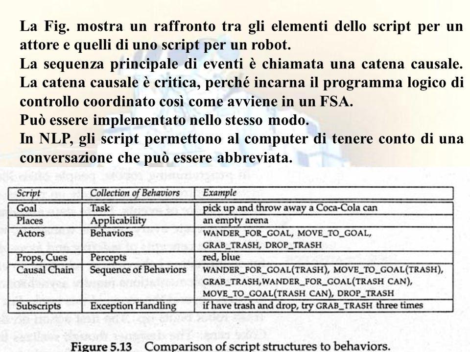 110 La Fig. mostra un raffronto tra gli elementi dello script per un attore e quelli di uno script per un robot. La sequenza principale di eventi è ch