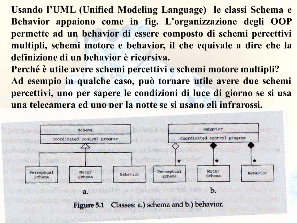 15 Usando lUML (Unified Modeling Language) le classi Schema e Behavior appaiono come in fig. L'organizzazione degli OOP permette ad un behavior di ess