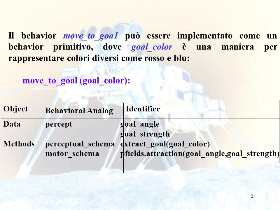 21 Il behavior move_to_goa1 può essere implementato come un behavior primitivo, dove goal_color è una maniera per rappresentare colori diversi come ro