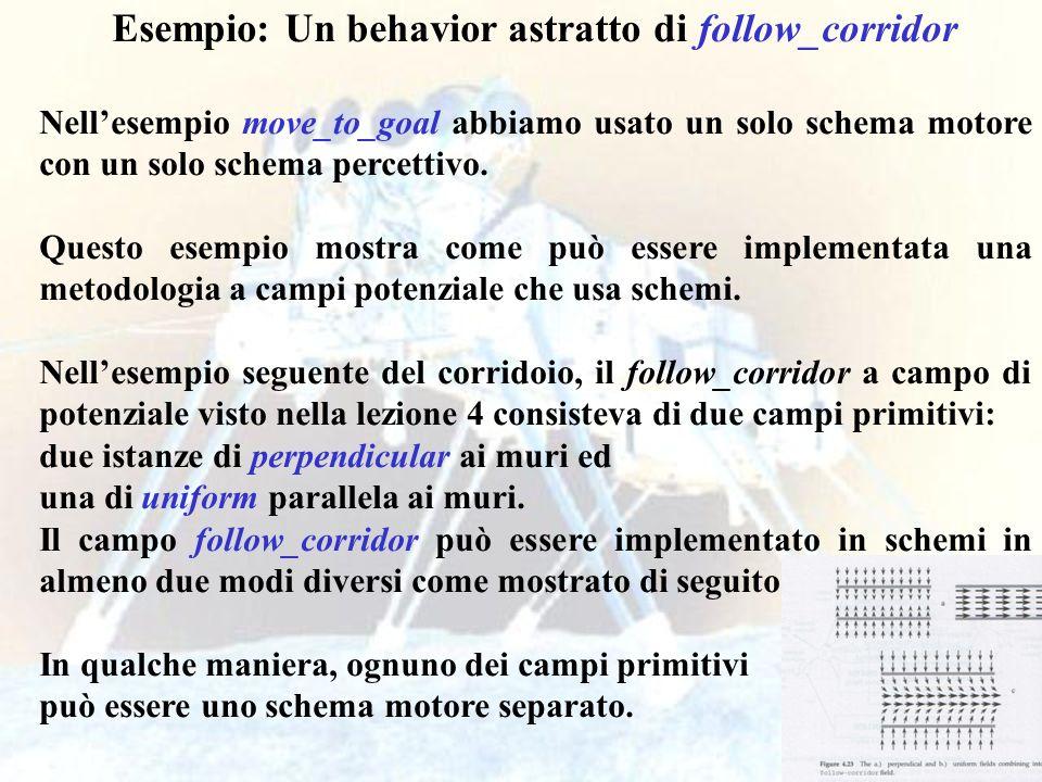 25 Esempio: Un behavior astratto di follow_corridor Nellesempio move_to_goal abbiamo usato un solo schema motore con un solo schema percettivo.