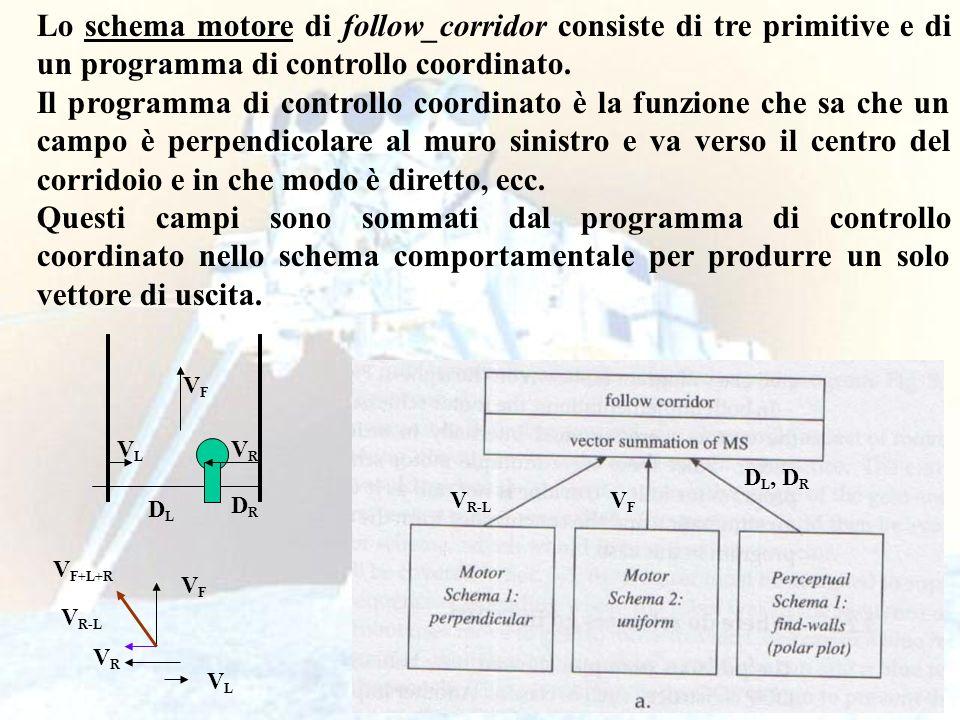26 Lo schema motore di follow_corridor consiste di tre primitive e di un programma di controllo coordinato.