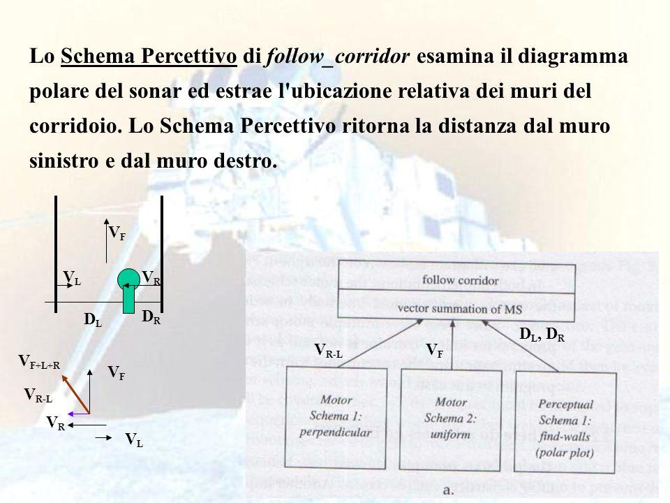 27 Lo Schema Percettivo di follow_corridor esamina il diagramma polare del sonar ed estrae l'ubicazione relativa dei muri del corridoio. Lo Schema Per