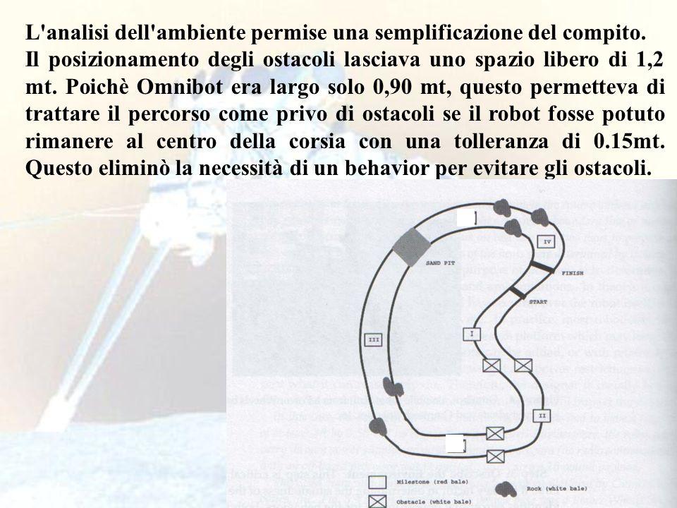 52 L'analisi dell'ambiente permise una semplificazione del compito. Il posizionamento degli ostacoli lasciava uno spazio libero di 1,2 mt. Poichè Omni