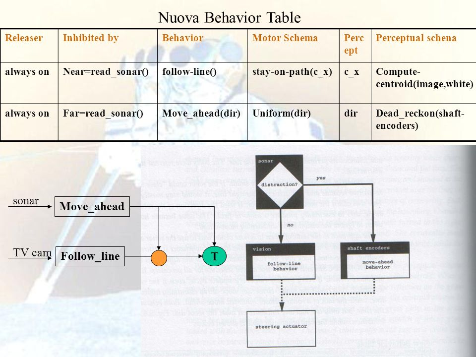64 Nuova Behavior Table ReleaserInhibited byBehaviorMotor SchemaPerc ept Perceptual schena always onNear=read_sonar()follow-line()stay-on-path(c_x)c_x