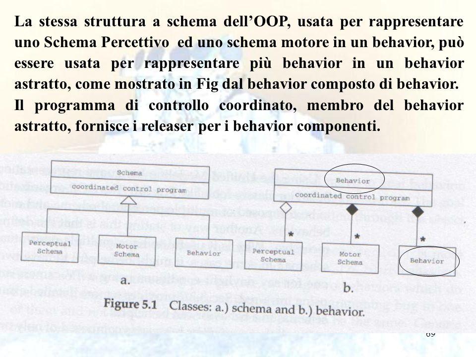 69 La stessa struttura a schema dellOOP, usata per rappresentare uno Schema Percettivo ed uno schema motore in un behavior, può essere usata per rappresentare più behavior in un behavior astratto, come mostrato in Fig dal behavior composto di behavior.