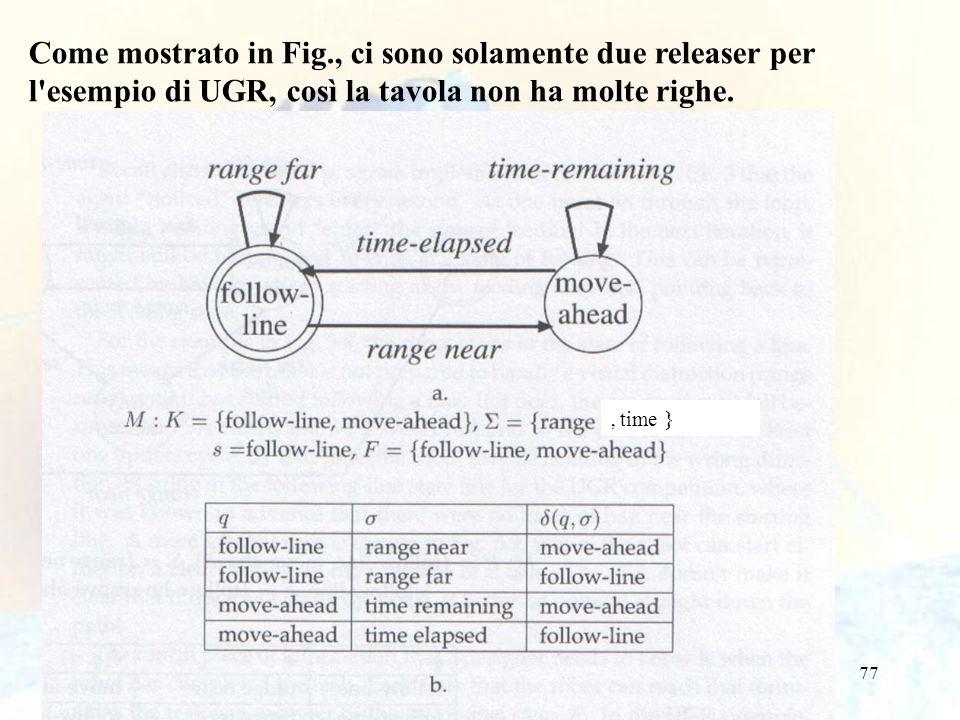 77 Come mostrato in Fig., ci sono solamente due releaser per l esempio di UGR, così la tavola non ha molte righe., time }