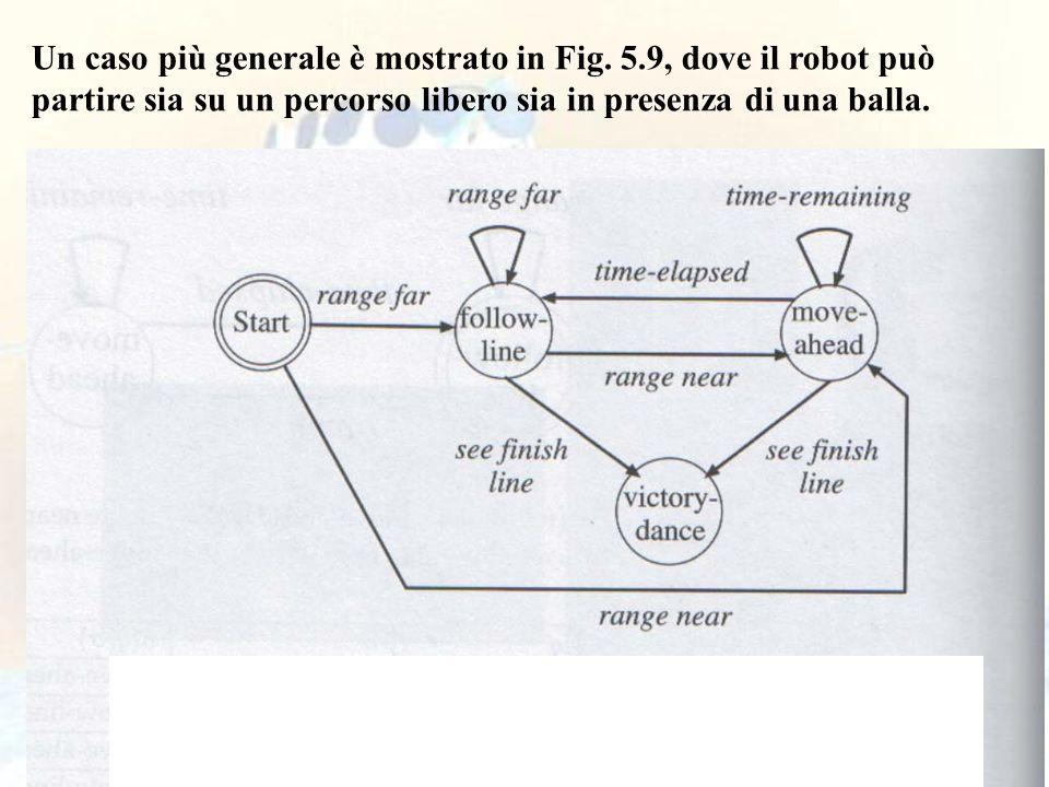 82 Un caso più generale è mostrato in Fig. 5.9, dove il robot può partire sia su un percorso libero sia in presenza di una balla.