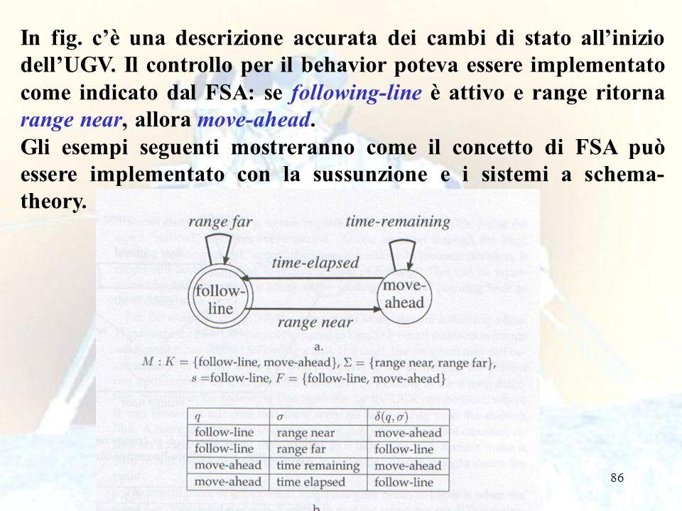 86 In fig. cè una descrizione accurata dei cambi di stato allinizio dellUGV. Il controllo per il behavior poteva essere implementato come indicato dal