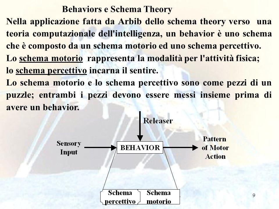 9 Behaviors e Schema Theory Nella applicazione fatta da Arbib dello schema theory verso una teoria computazionale dell intelligenza, un behavior è uno schema che è composto da un schema motorio ed uno schema percettivo.