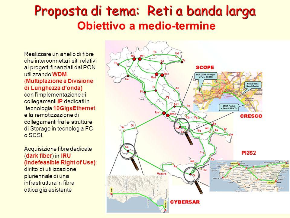 Obiettivo a medio-termine Realizzare un anello di fibre che interconnetta i siti relativi ai progetti finanziati dal PON utilizzando WDM (Multiplazion