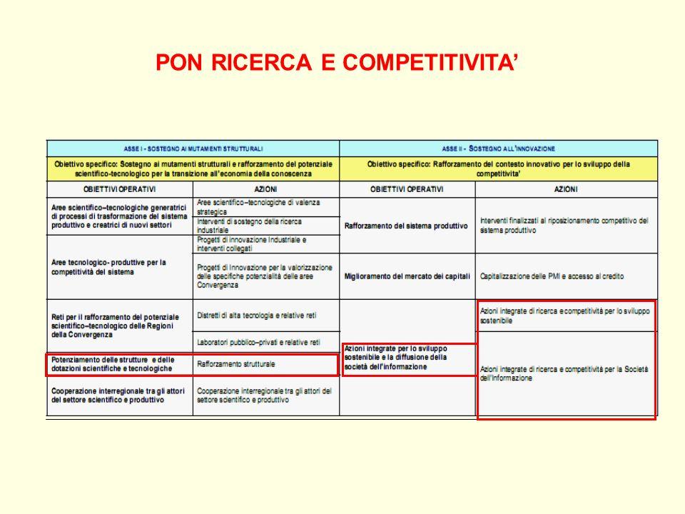 PON RICERCA E COMPETITIVITA