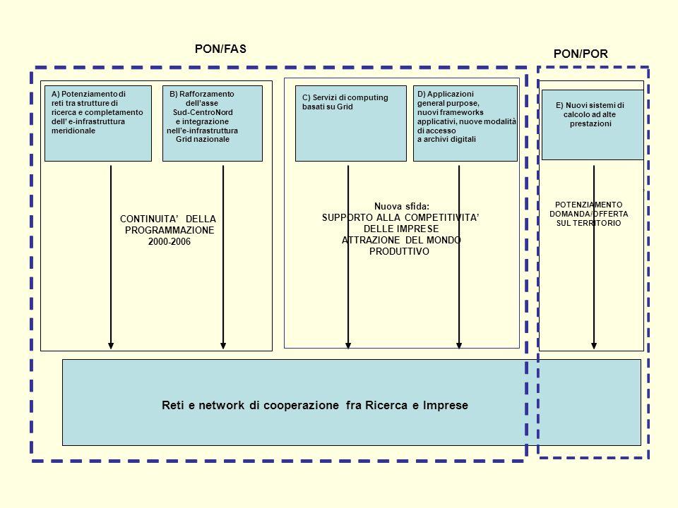 POTENZIAMENTO DOMANDA/OFFERTA SUL TERRITORIO Reti e network di cooperazione fra Ricerca e Imprese PON/POR PON/FAS CONTINUITA DELLA PROGRAMMAZIONE 2000-2006 Nuova sfida: SUPPORTO ALLA COMPETITIVITA DELLE IMPRESE ATTRAZIONE DEL MONDO PRODUTTIVO A) Potenziamento di reti tra strutture di ricerca e completamento dell e-infrastruttura meridionale B) Rafforzamento dellasse Sud-CentroNord e integrazione nelle-infrastruttura Grid nazionale C) Servizi di computing basati su Grid D) Applicazioni general purpose, nuovi frameworks applicativi, nuove modalità di accesso a archivi digitali E) Nuovi sistemi di calcolo ad alte prestazioni