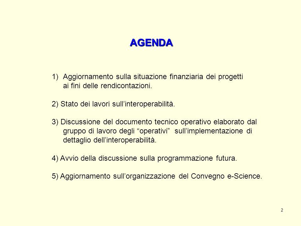 2 1)Aggiornamento sulla situazione finanziaria dei progetti ai fini delle rendicontazioni.