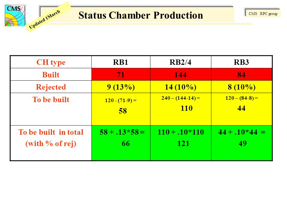 CMS RPC group Updated 1March Status Chamber Production CH typeRB1RB2/4RB3 Built7114484 Rejected9 (13%)14 (10%)8 (10%) To be built 120 - (71-9) = 58 240 – (144-14) = 110 120 – (84-8) = 44 To be built in total (with % of rej) 58 +.13*58 = 66 110 +.10*110 121 44 +.10*44 = 49