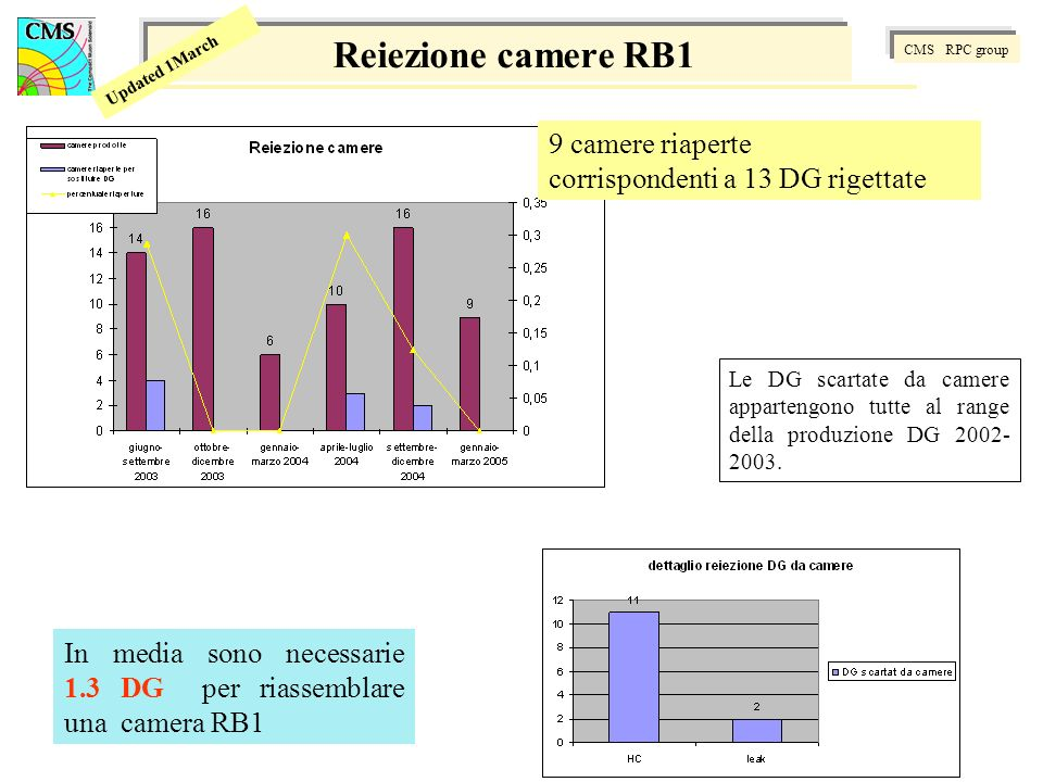 CMS RPC group Updated 1March Reiezione camere RB1 9 camere riaperte corrispondenti a 13 DG rigettate In media sono necessarie 1.3 DG per riassemblare