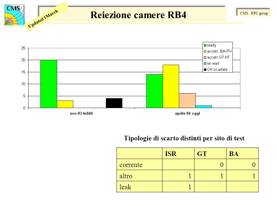 CMS RPC group Updated 1March Reiezione camere RB4 ISRGTBA corrente00 altro111 leak1 Tipologie di scarto distinti per sito di test