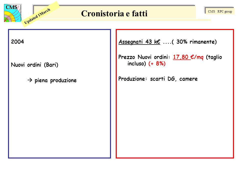 CMS RPC group Updated 1March 2004 Nuovi ordini (Bari) piena produzione Cronistoria e fatti Assegnati 43 k....( 30% rimanente) Prezzo Nuovi ordini: 17,80 /mq (taglio incluso) (+ 8%) Produzione: scarti DG, camere