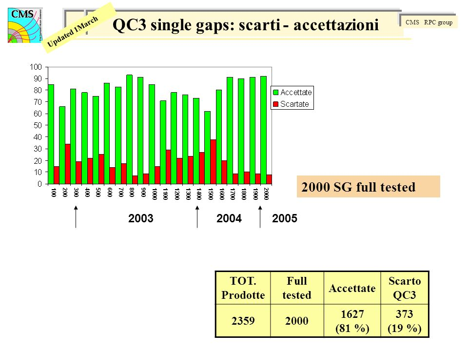 CMS RPC group Updated 1March QC3 single gaps: scarti - accettazioni CMS RPC group Updated 1March TOT.