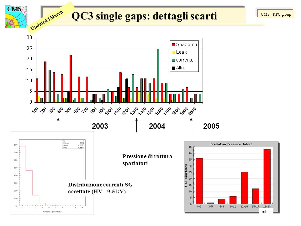 CMS RPC group Updated 1March Distribuzione correnti SG accettate (HV= 9.5 kV) QC3 single gaps: dettagli scarti CMS RPC group Updated 1March 200520042003 Pressione di rottura spaziatori mbar